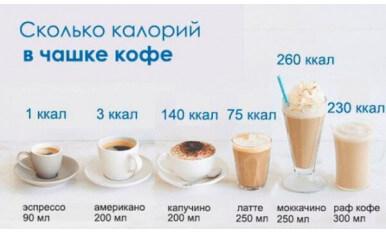Калорийность кофе: развенчиваем мифы и пьем кофе с пользой