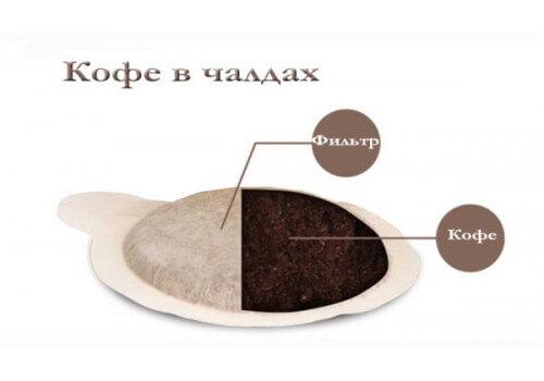 Что такое кофе в чалдах?