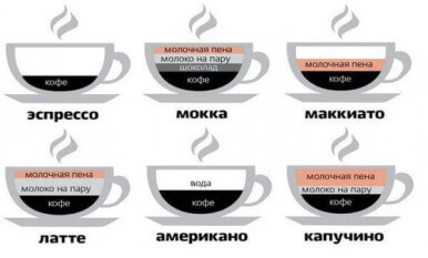 Популярные виды кофейных напитков